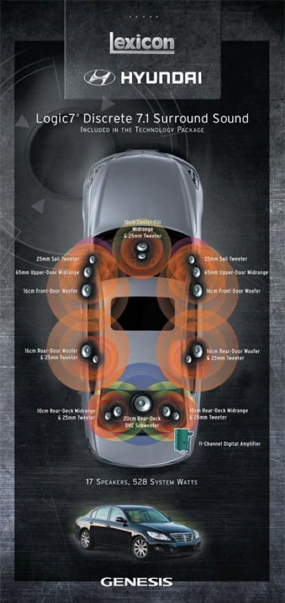 Hyundai Lexicon Logic 7